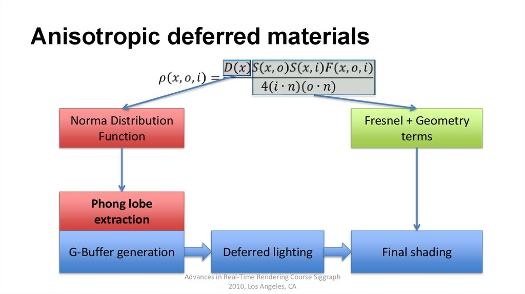 Anisotropic deferred materials