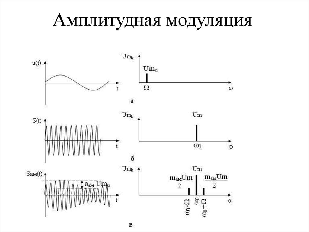 Спектр амплитудной модуляции картинки