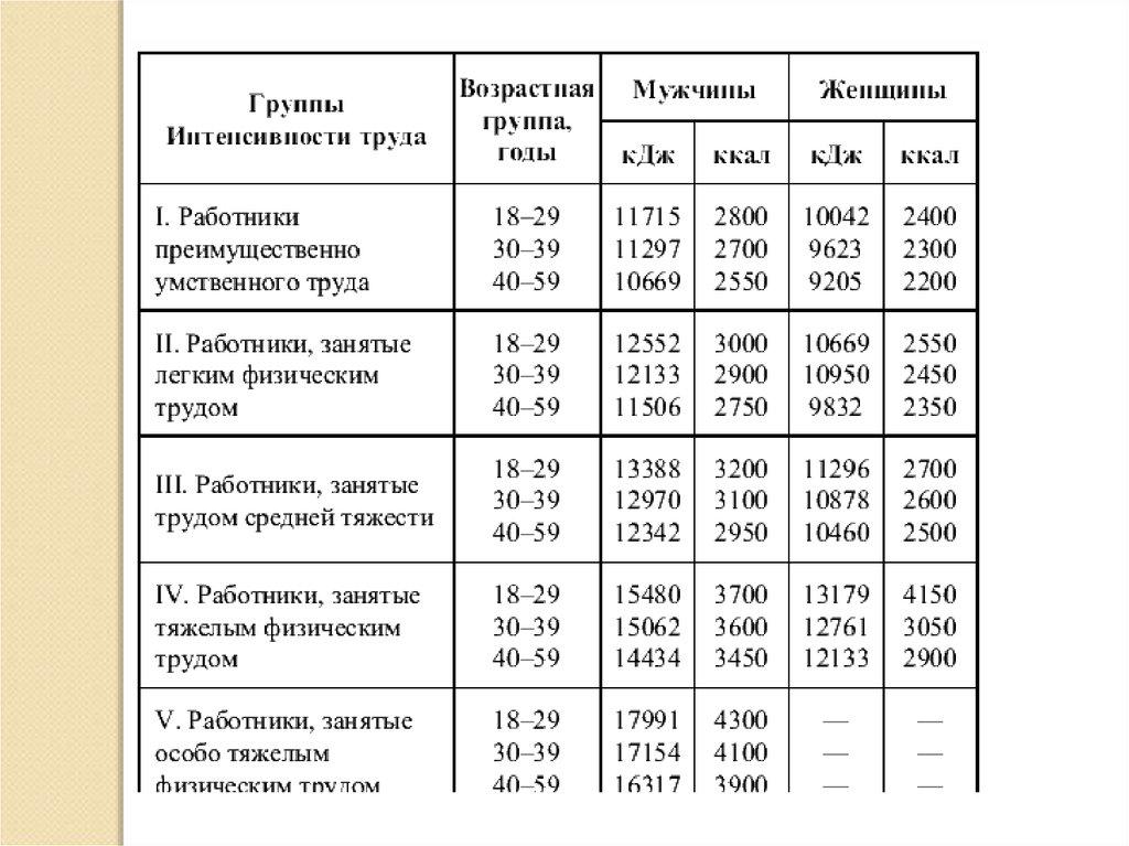 f476d59425e1 работая на ногах  BMR   447.6 + (9.2 x 50) + (3.1 x 172) – (4.3 x 25)    1333. Норма калорий   BMR x Уровень активности   1333 х 1.725   2299 ккал.