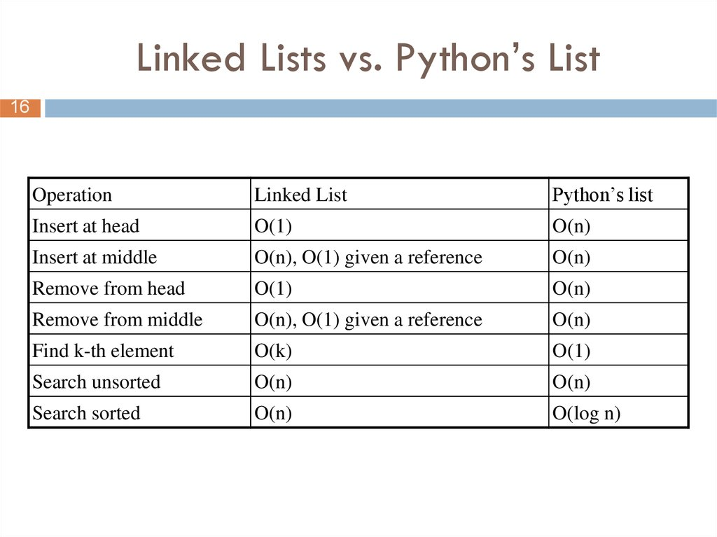 Linked Lists vs. Python's List