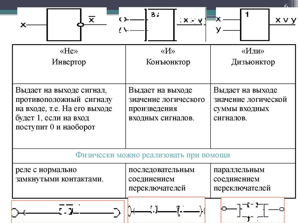 Арифметические и логические основы компьютера реферат 8999