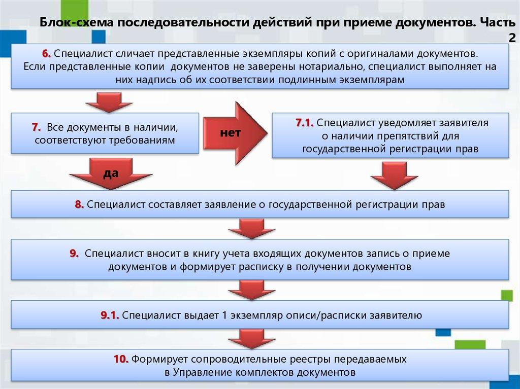Государственная регистрация прав на недвижимое имущество необходимые документы