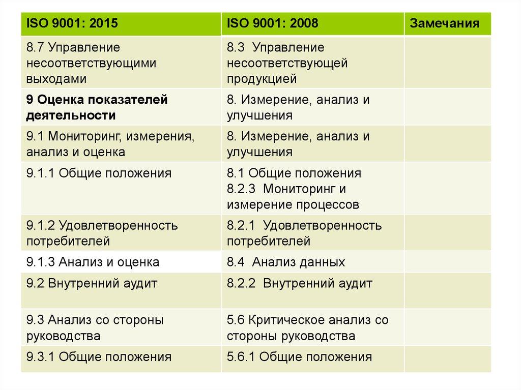 О проектк исо 90012008 ювелирные изделия сертификация