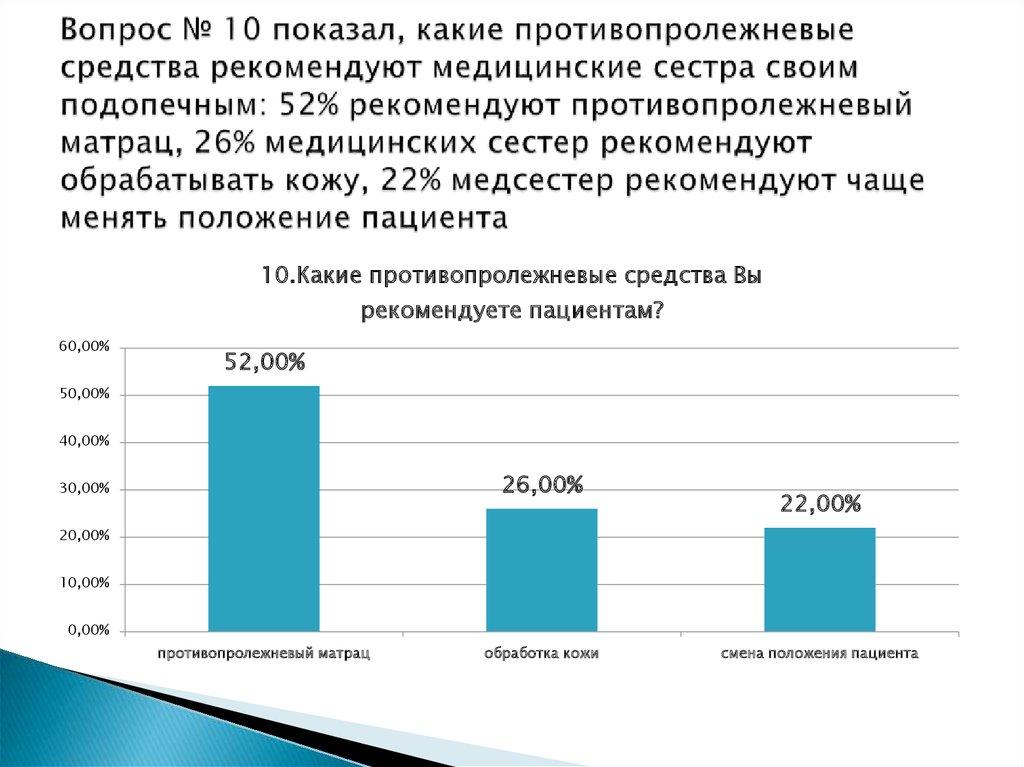 ДИПЛОМНАЯ РАБОТА online presentation  Вопрос № 10 показал какие противопролежневые средства рекомендуют медицинские сестра своим подопечным 52%