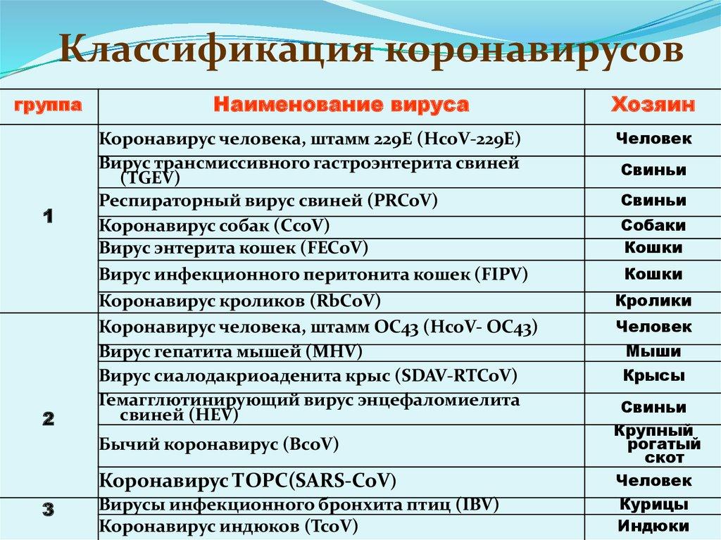этиология коронавируса