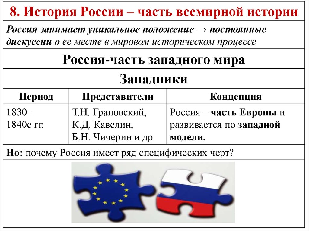 Эссе история россии во всемирной истории 7199