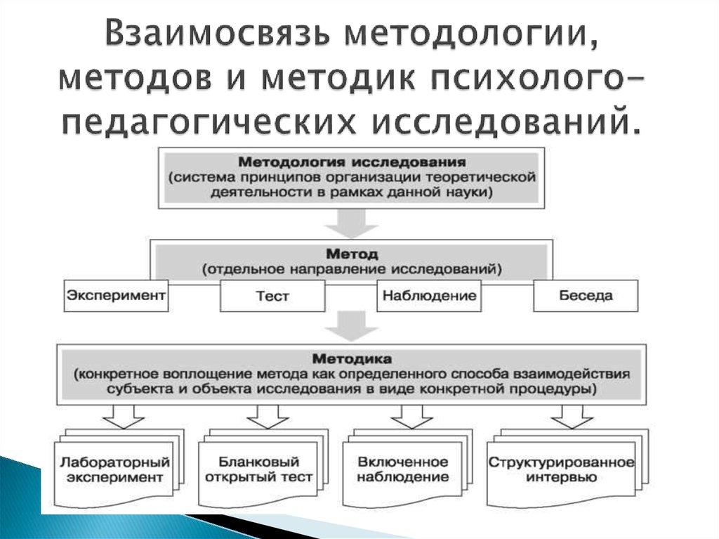 шпаргалка по методологии и методам психолого педагогического исследования