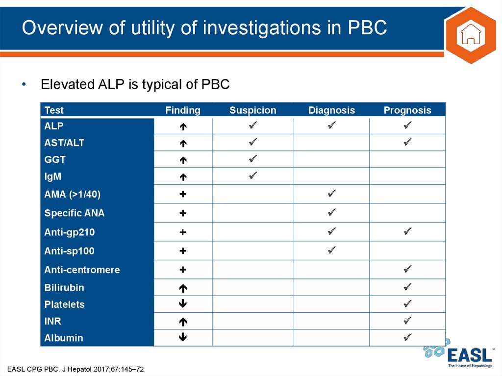Overview of utility of investigations in PBC