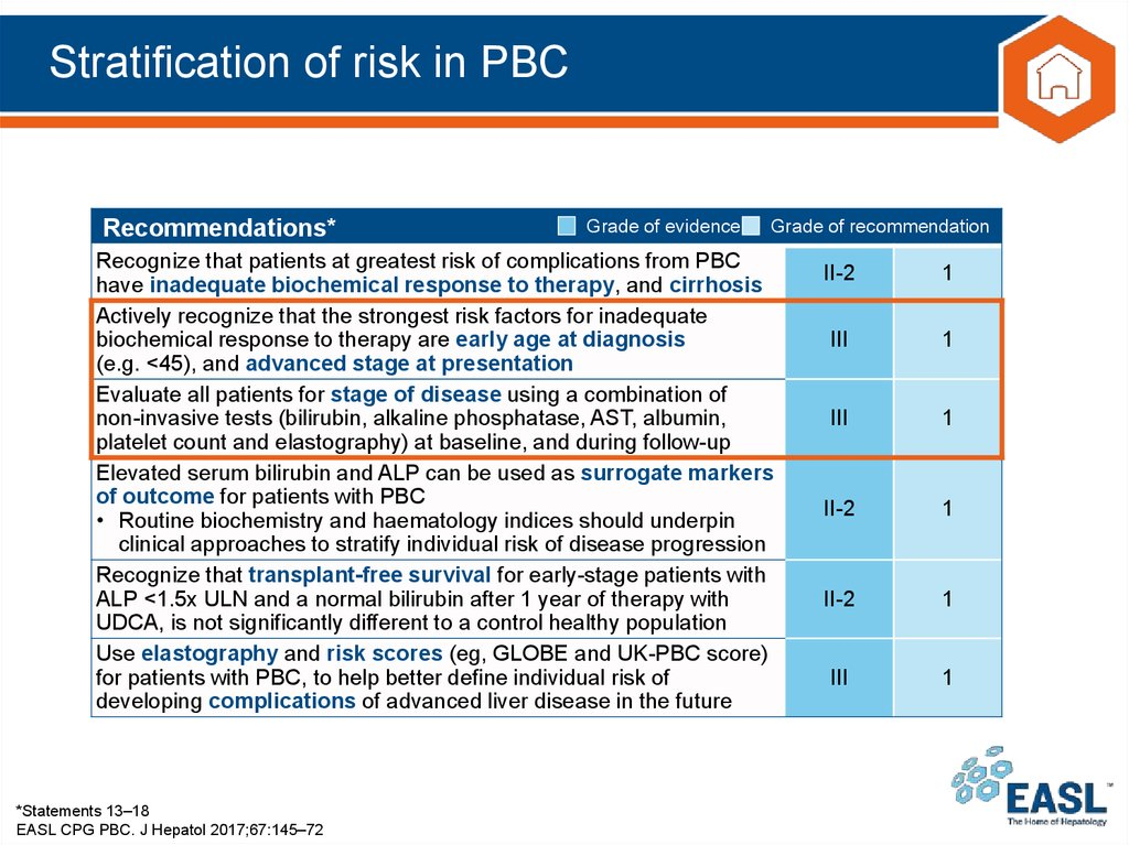 Stratification of risk in PBC