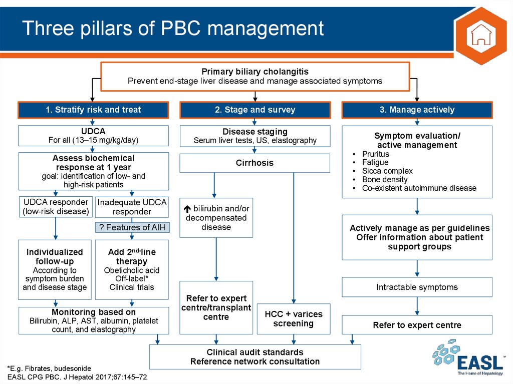 Three pillars of PBC management