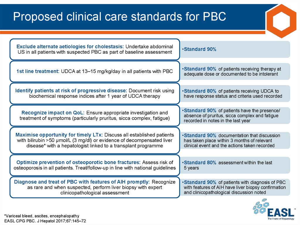 Proposed clinical care standards for PBC