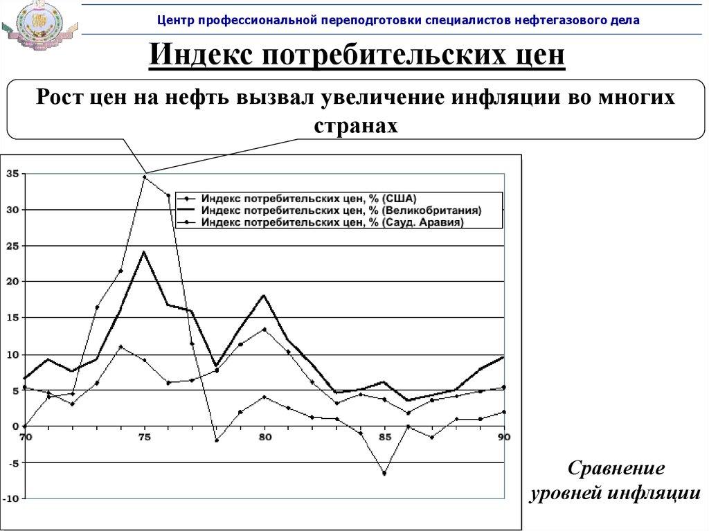 увеличение индекса потребительских цен