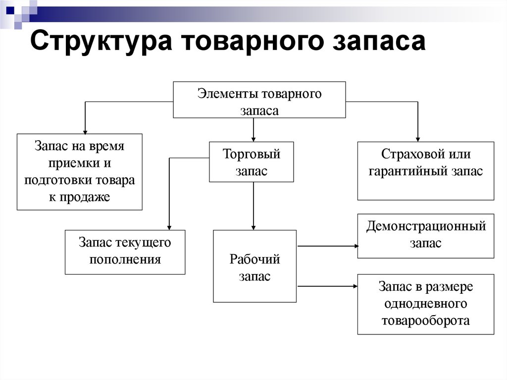 пополнения предприятия схема запасов