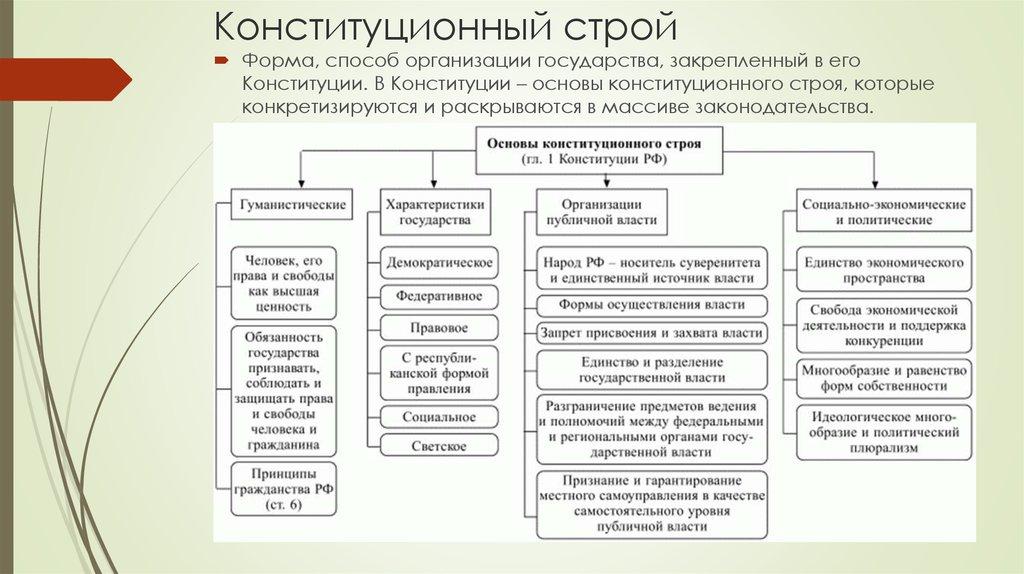 Осуществления свойства власть шпаргалка понятие формы государственная