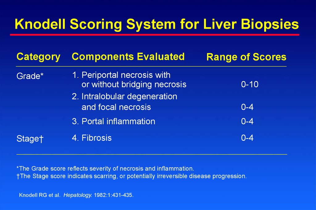 Knodell Scoring System for Liver Biopsies