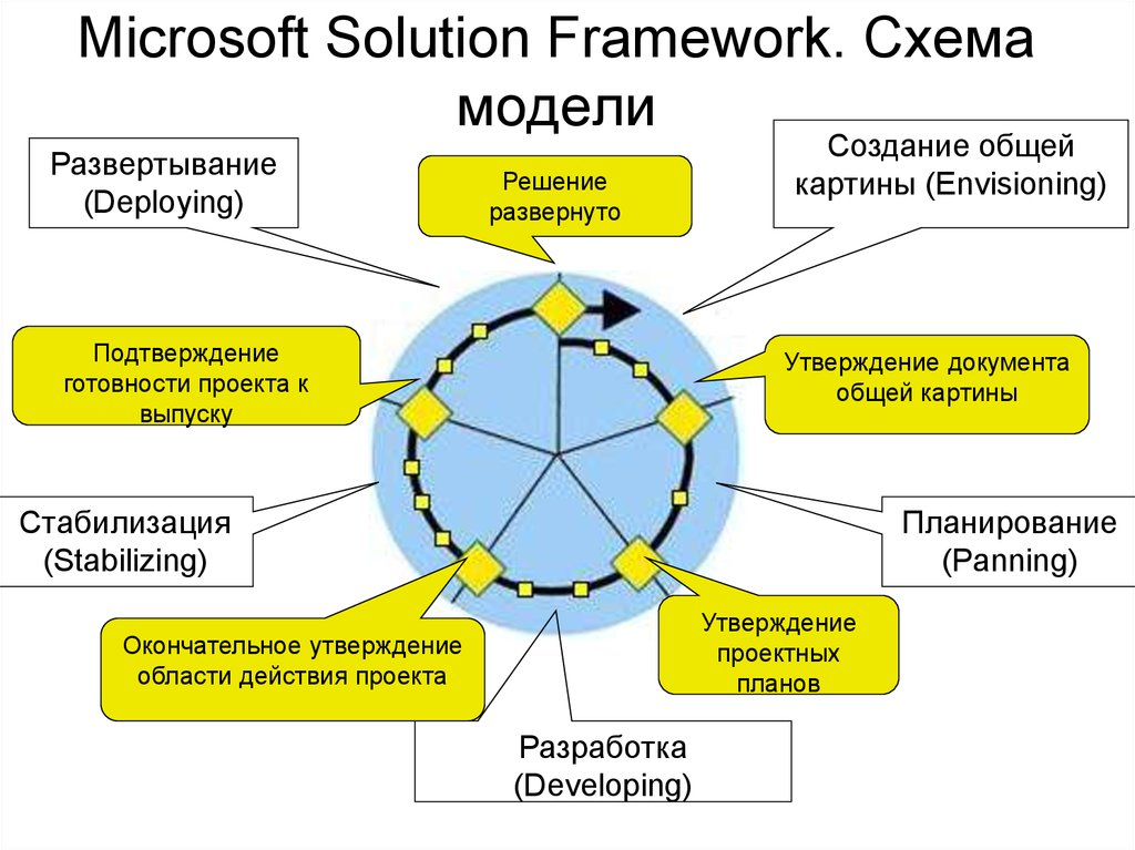 Microsoft Solution Framework. Схема модели