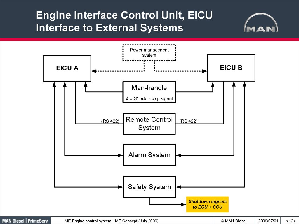 Engine Interface Control Unit, EICU Interface to External Systems