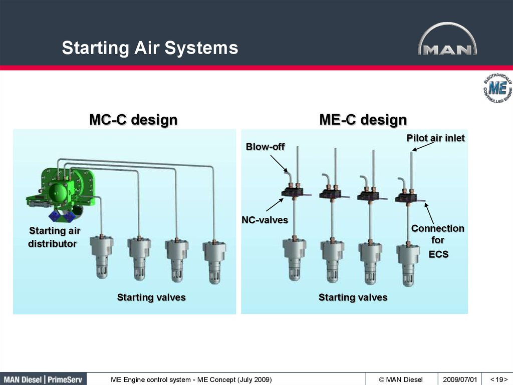 Starting Air Systems