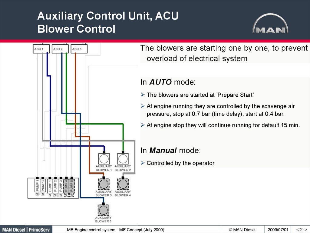Auxiliary Control Unit, ACU Blower Control