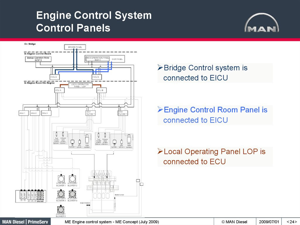 Engine Control System Control Panels