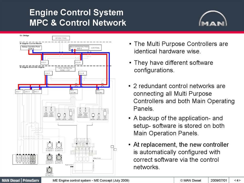 Engine Control System MPC & Control Network