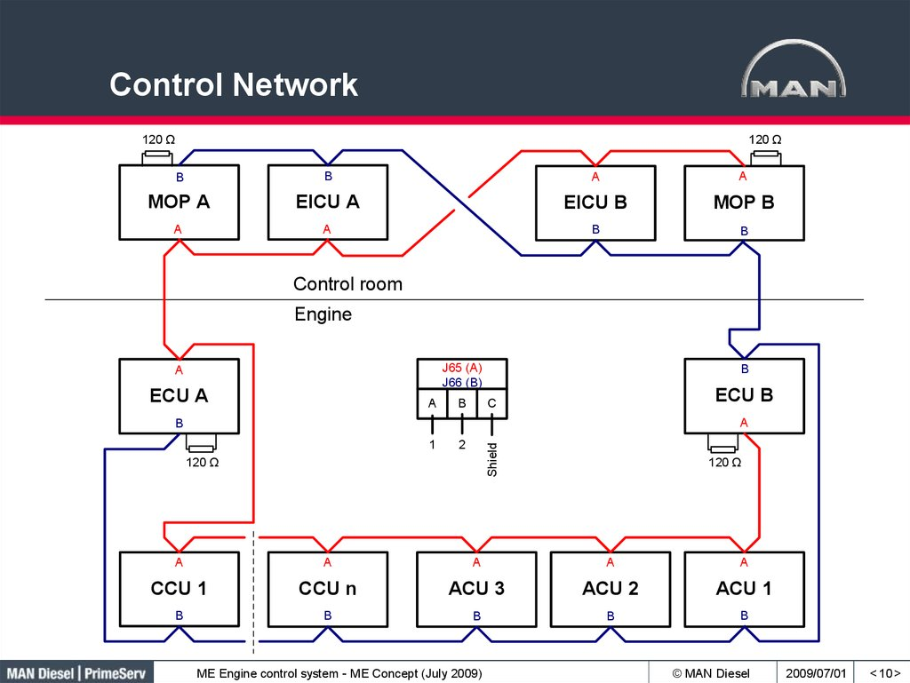 Control Network