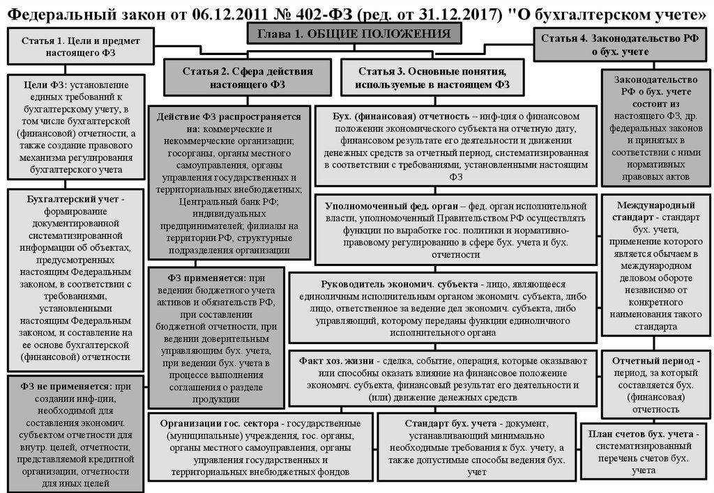 402 ФЗ О БУХГАЛТЕРСКОМ УЧЕТЕ ПОСЛЕДНЯЯ РЕДАКЦИЯ 2017 СКАЧАТЬ БЕСПЛАТНО