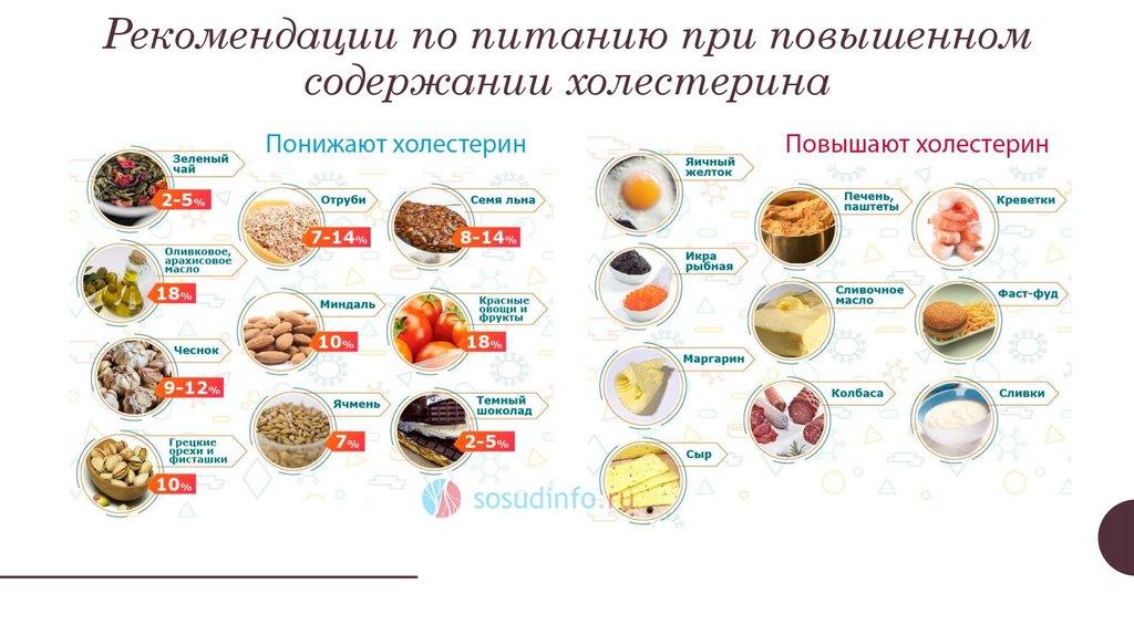 Список Диет Холестерина. Холестериновая диета: меню на неделю с рецептами, список продуктов
