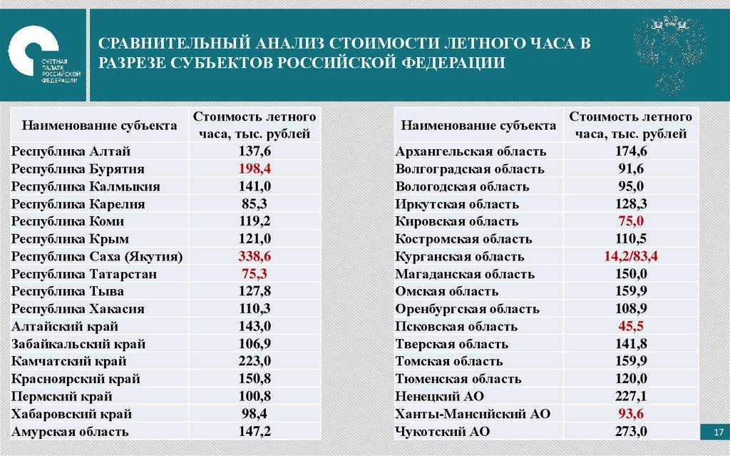 Часа расчет летного стоимость советских скупка часов