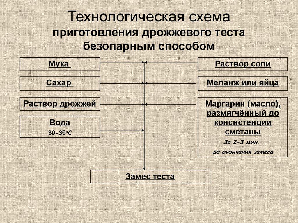 Схема приготовления опарного теста фото 182
