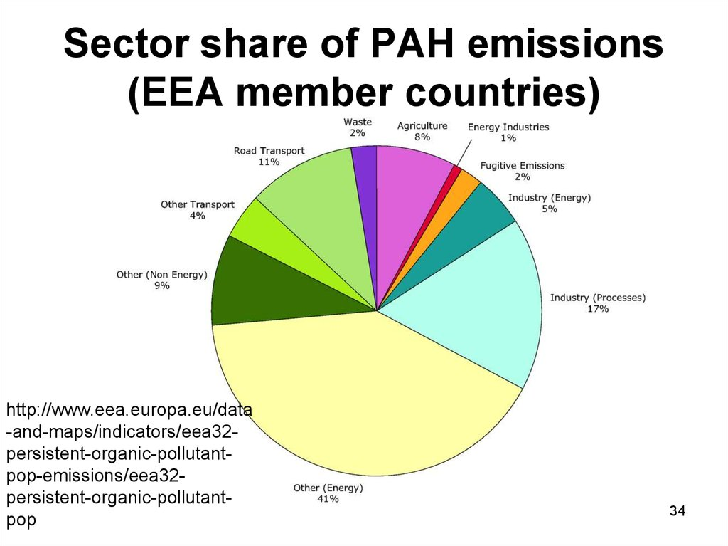 Sector share of PAH emissions (EEA member countries)