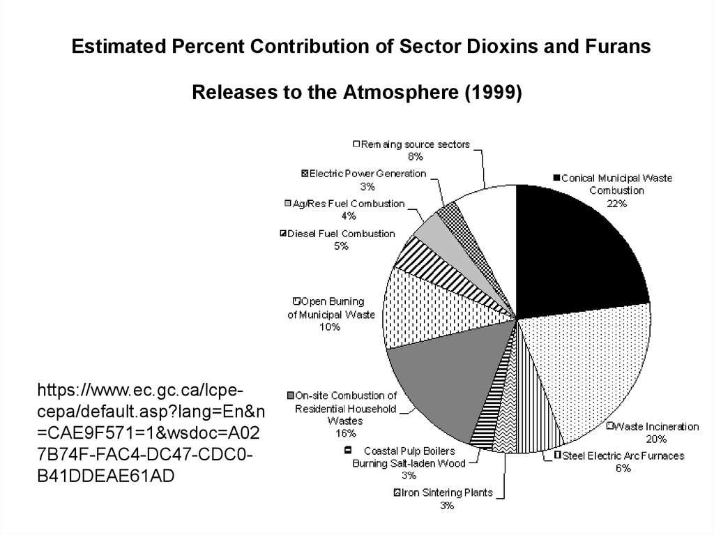 Estimated Percent Contribution of Sector Dioxins and Furans Releases to the Atmosphere (1999)