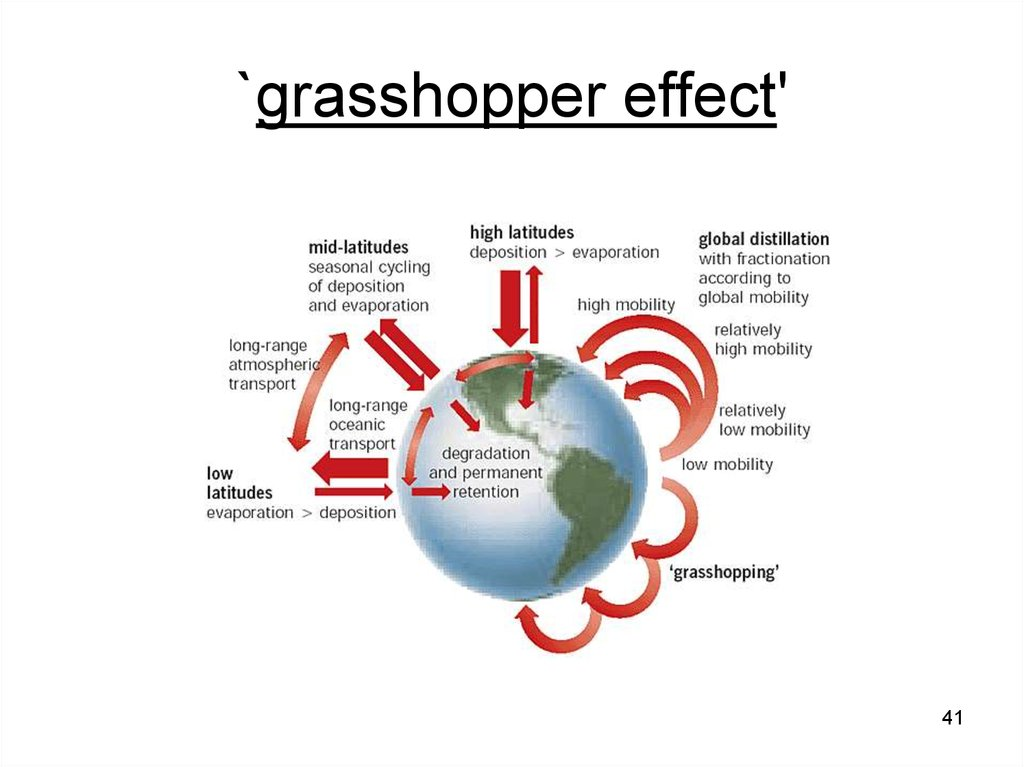 Diagram Of Grasshopper Effect - Auto Electrical Wiring Diagram •