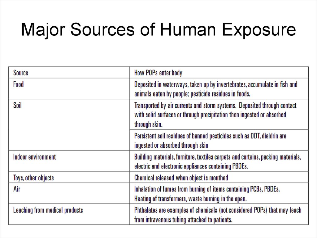 Major Sources of Human Exposure
