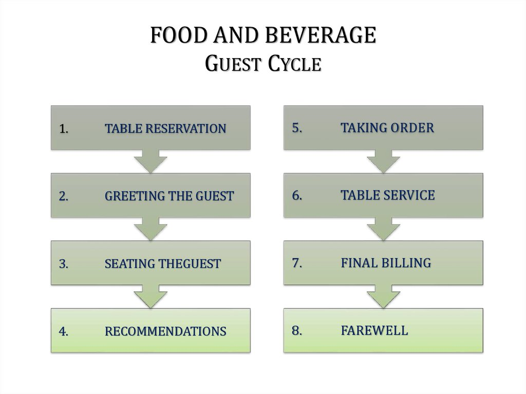 Food And Beverage Overview