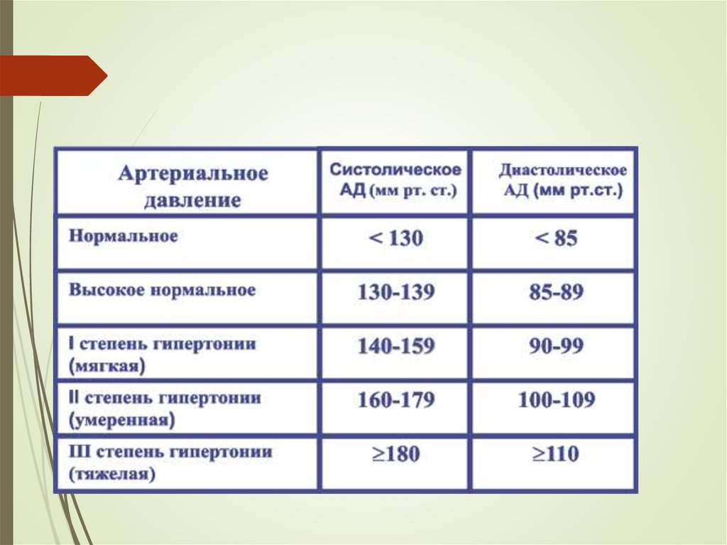 Классификация артериальной гипертензии (АГ). Стадии ...