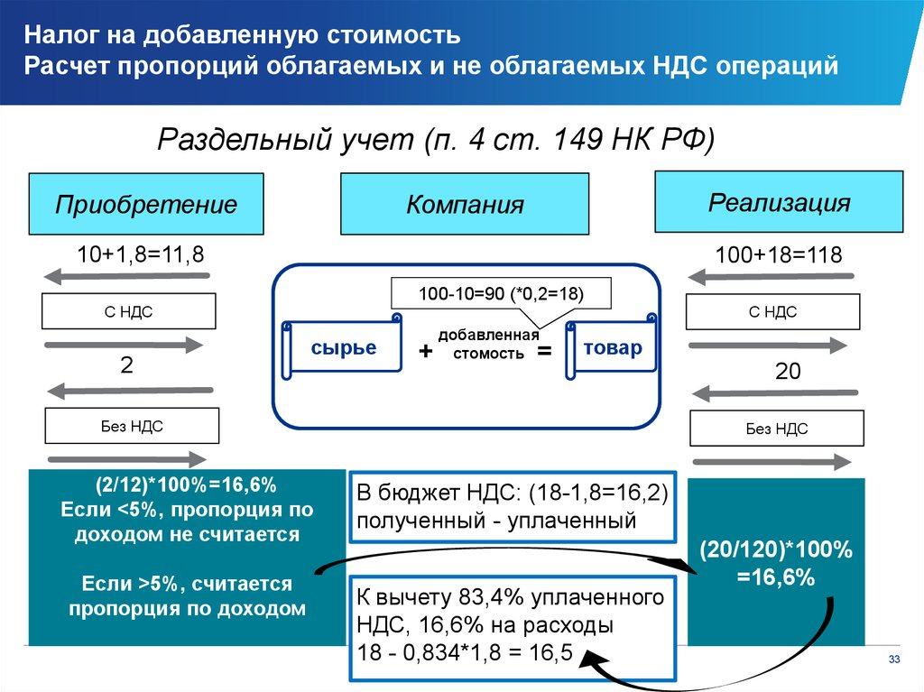 Учет И Налогообложение Операций По Импорту Шпаргалка