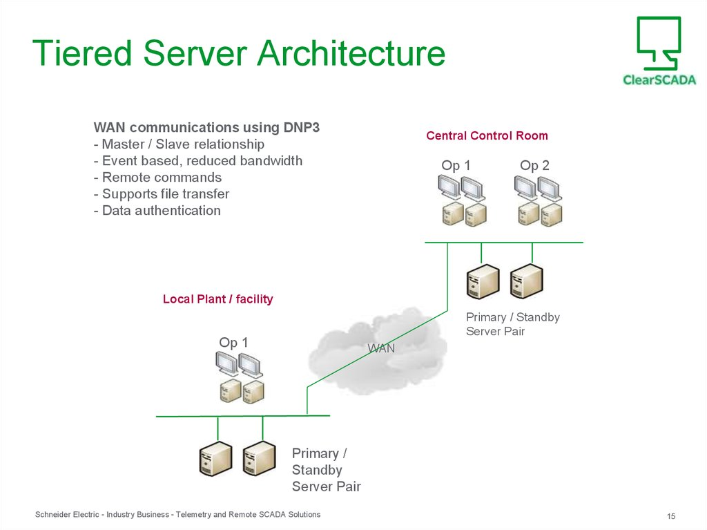 Tiered Server Architecture