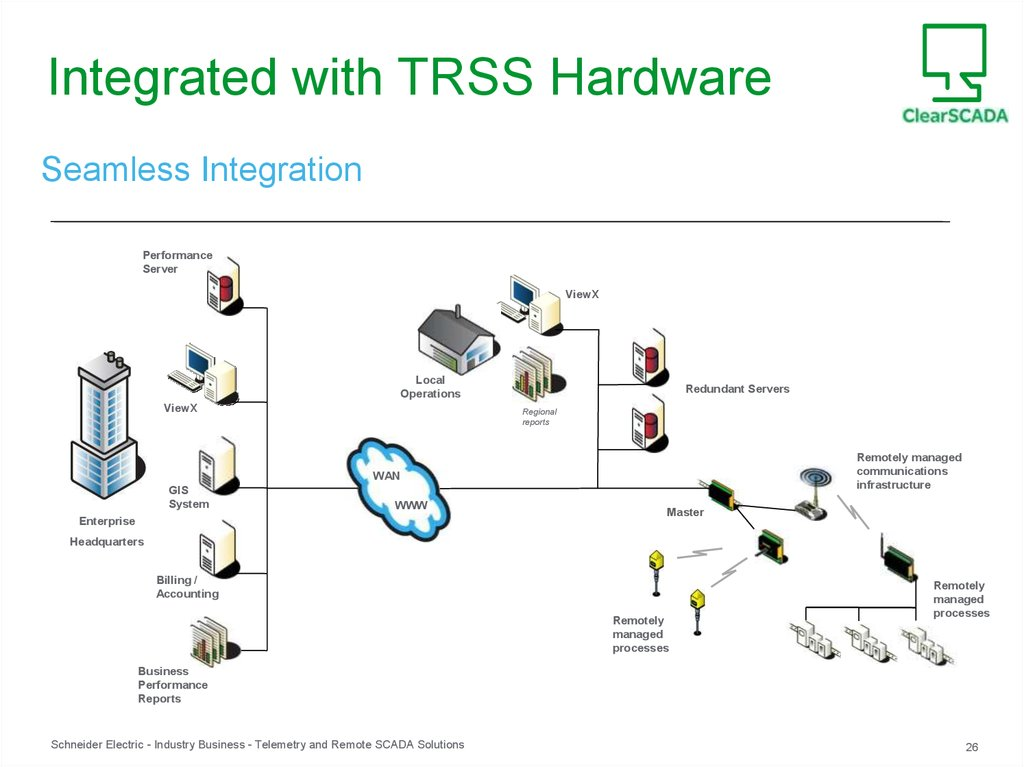 Integrated with TRSS Hardware