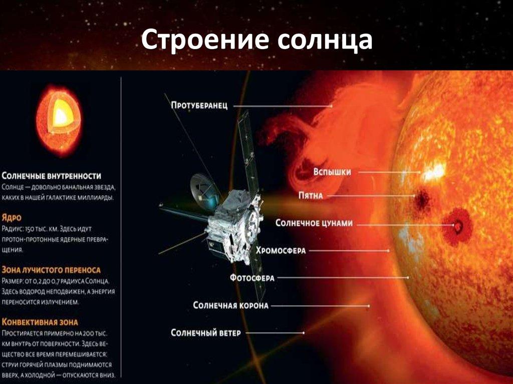 Структура солнца схема