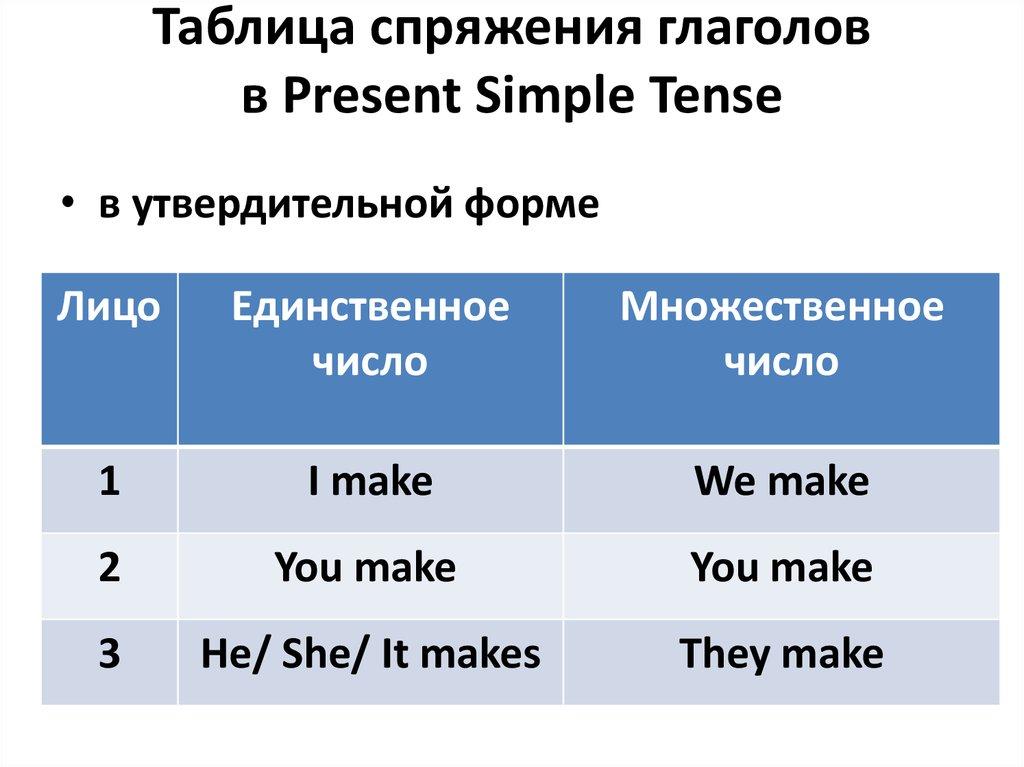 Окончание s в английском языке