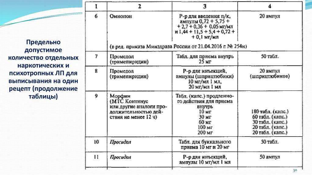 Высшие разовые и суточные дозы таблица